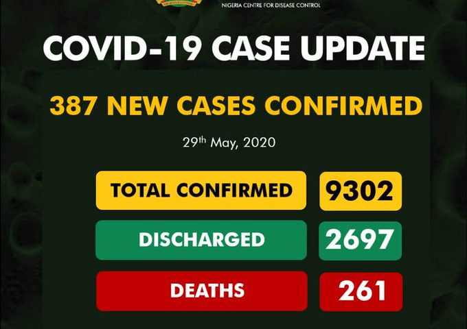 Nigeria records 387 new cases of COVID-19, total now 9302