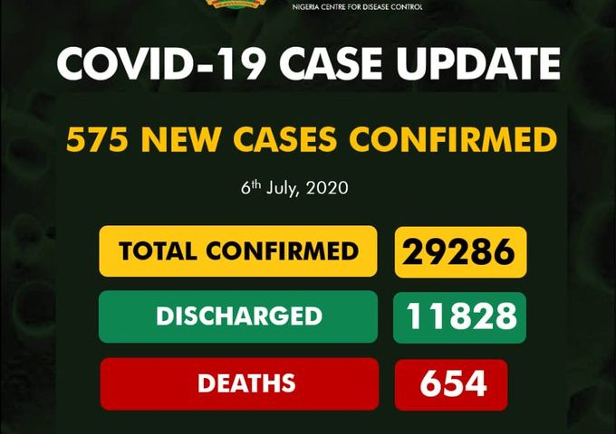 Nigeria's COVID-19 Cases Rise By 575 to 29,298